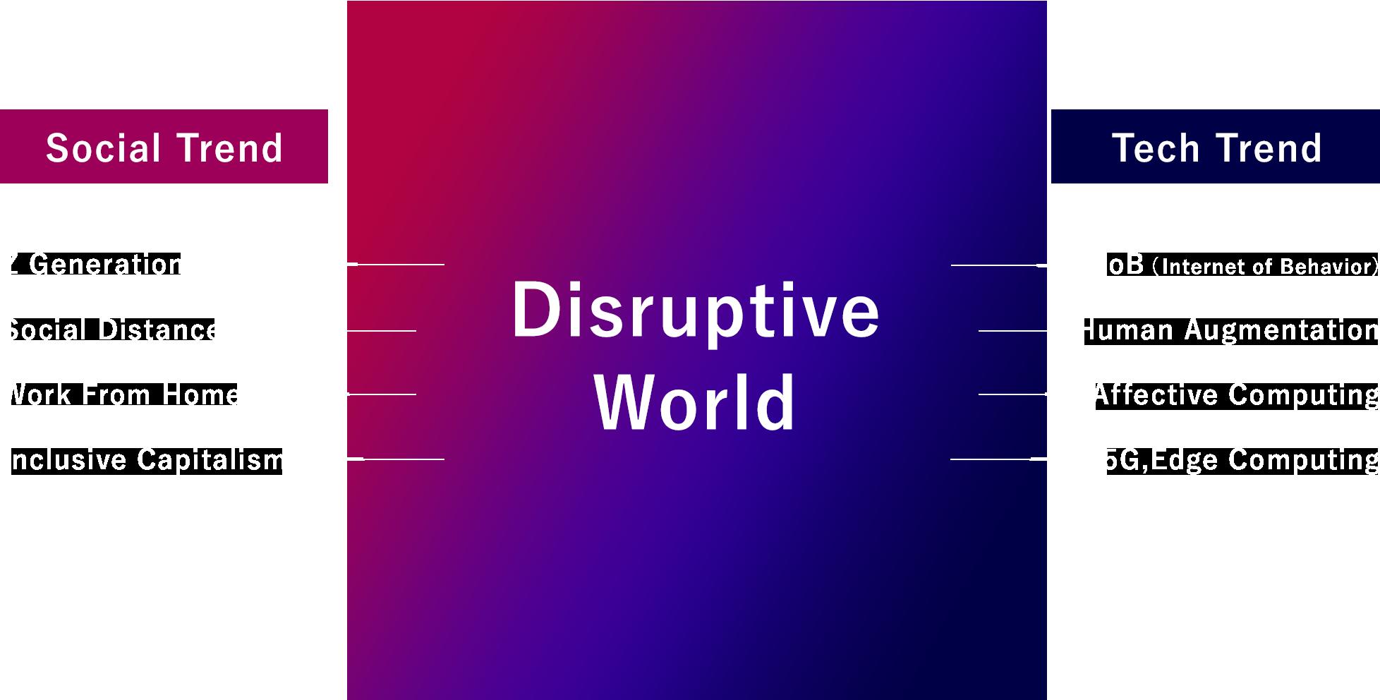 Social Trend/Disruptive World